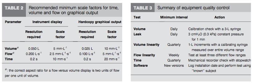 standardization of spirometry