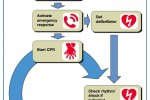 2010 changes in CPR (Cardiopulmonary Resuscitation